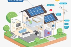 太陽光発電の機器
