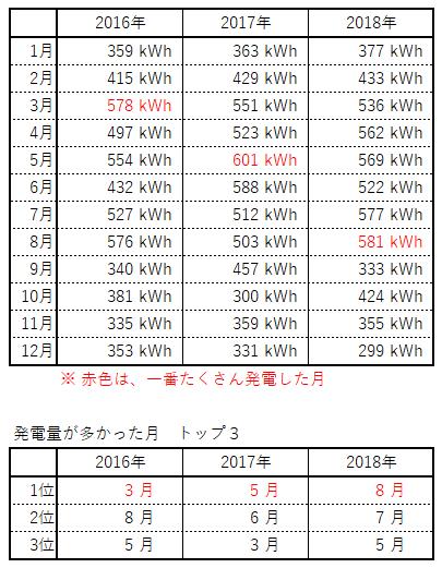 2016年から3年分の発電実績